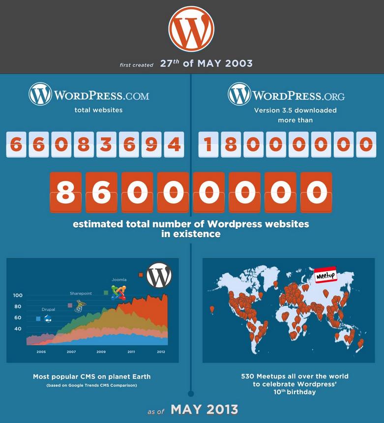 Wordpress - Take a Bow