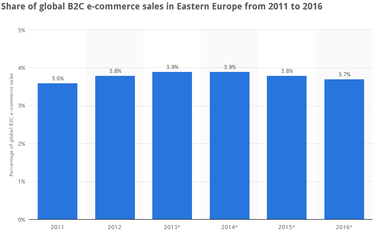 Eastern Europe - Share of Global B2C Ecommerce Sales