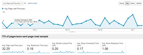 Upload Speed Google Analytics