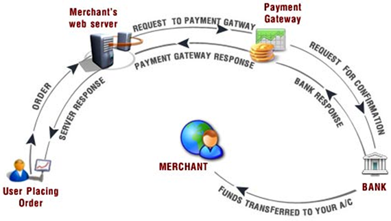 Easy Payment Gateway Integration With Magento