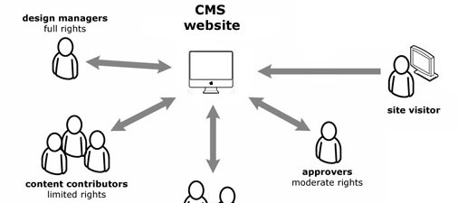 How a Content Management System Works