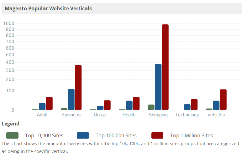 Magento Popular Website Verticals