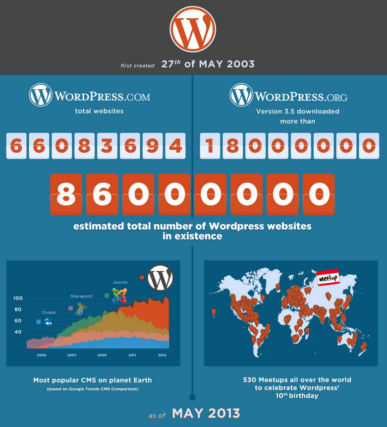 Wordpress - Take a Bow