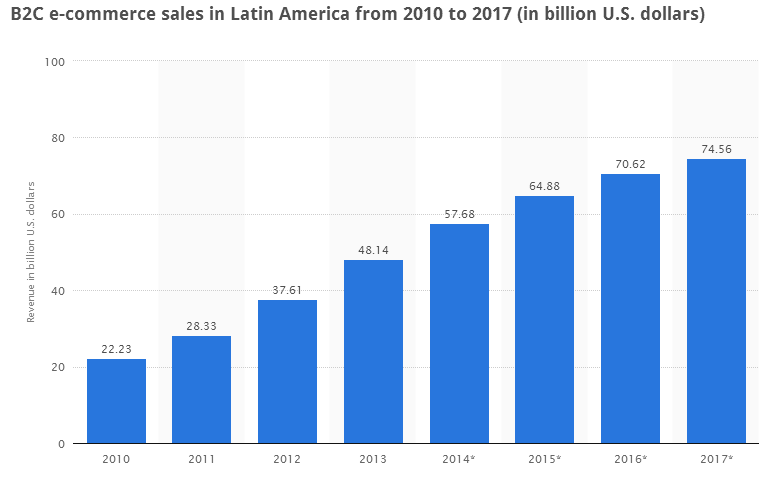 Latin America - High Internet Penetration and Growing B2C Ecommerce Sales