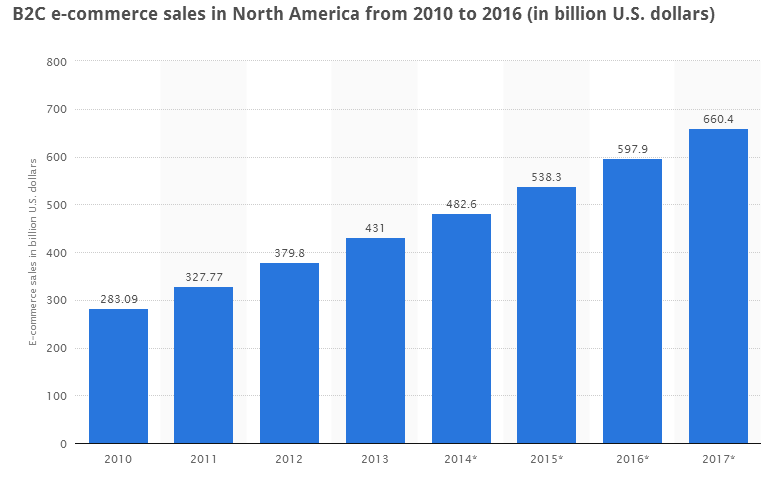North America - High Internet Penetration and Growing B2C Ecommerce Sales