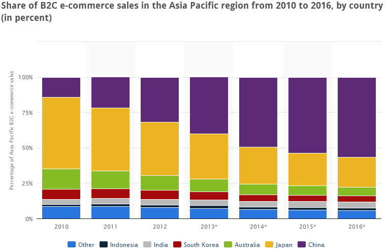 Share of B2C e-commerce sales in the Asia Pacific region from 2010 to 2016, by country (in percent)