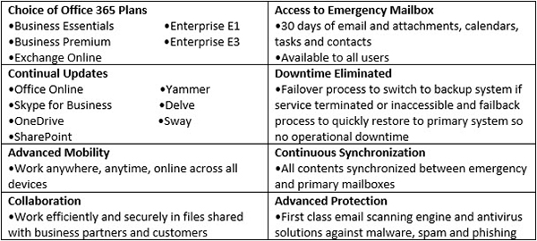 Email Continuity – Digital6 Technologies